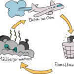 Superpatrone - Teufelskreis Umweltverschmutzung - Visualisierung Sketchnotemafia