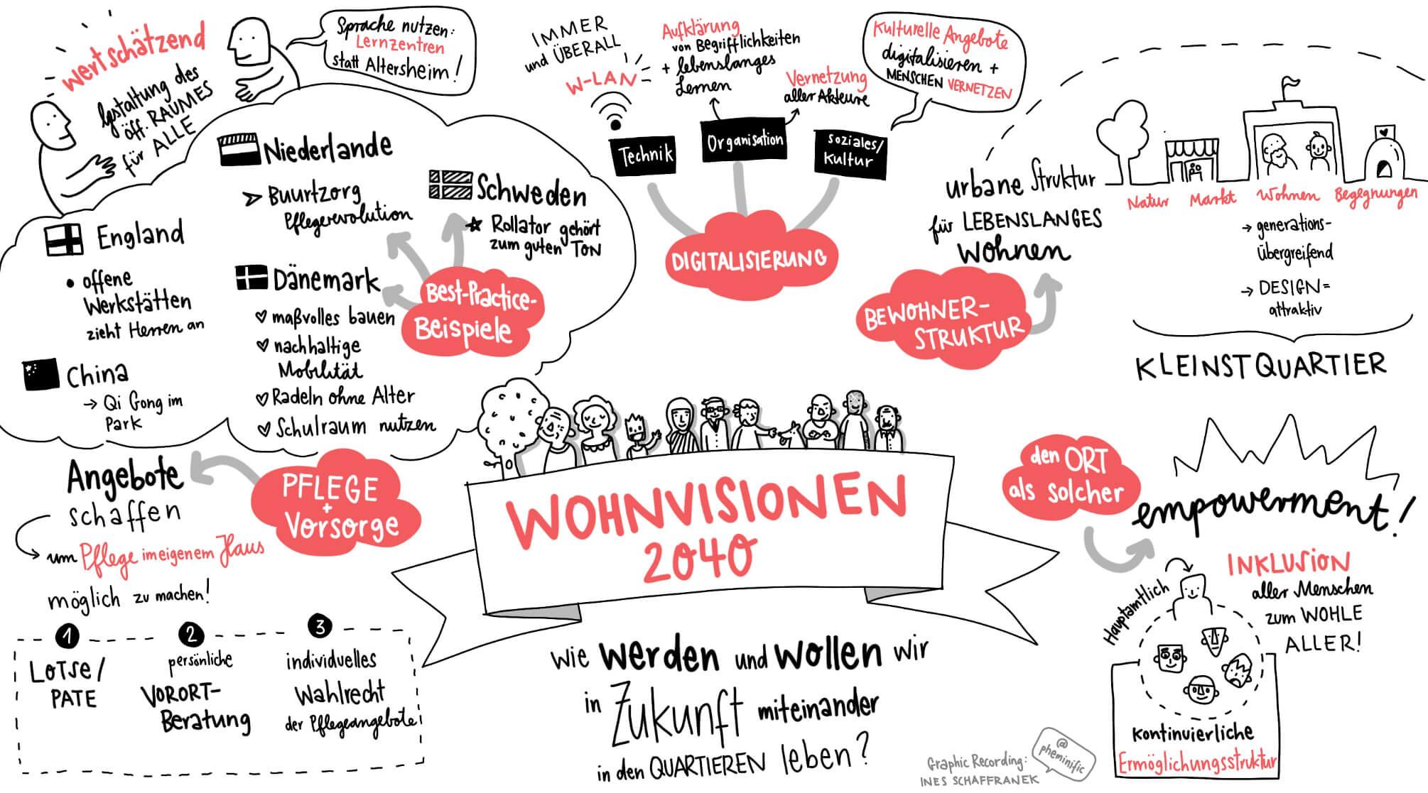 Wohnvisionen 2040 - Graphic Record von Ines Schaffranek // PHEMINIFIC